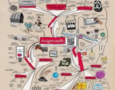 designtransfer Mind Map 2015